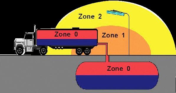 Resim2zon sınıflandırması, zon işareti, zon1, zone2, zone3, zone 0, zon bölgeleri, zon sınıflandırma tablosu7